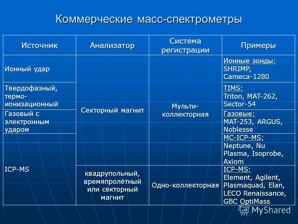 Коммерческие масс-спектрометры ИсточникАнализатор Система регистрации Примеры Ионный удар Секторный магнит Мульти- коллекторная Ионные зонды: SHRIMP, Cameca-1280 Твердофазный, термо- ионизационный TIMS: Triton, MAT-262, Sector-54 Газовый с электронны