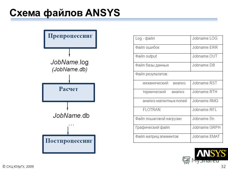 32 © СКЦ ЮУрГУ, 2009 Схема файлов ANSYS Препроцессинг Расчет Постпроцессинг JobName.log (JobName.db) JobName.db … Log - файлJobname.LOG Файл ошибокJobname.ERR Файл outputJobname.OUT Файл базы данных Jobname.DB Файл результатов: механический анализ Jo