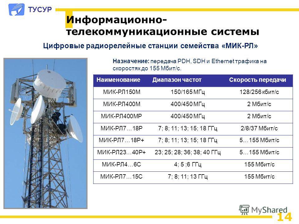 ТУСУР 14 Информационно- телекоммуникационные системы Цифровые радиорелейные станции семейства «МИК-РЛ» Назначение: передача PDH, SDH и Ethernet трафика на скоростях до 155 Мбит/с. НаименованиеДиапазон частотСкорость передачи МИК-РЛ150М150/165 МГц128/