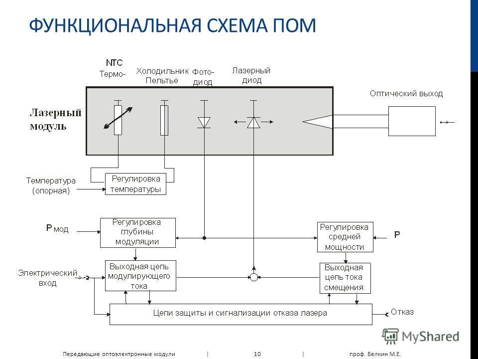 ФУНКЦИОНАЛЬНАЯ СХЕМА ПОМ Передающие оптоэлектронные модули |10|проф. Белкин М.Е.