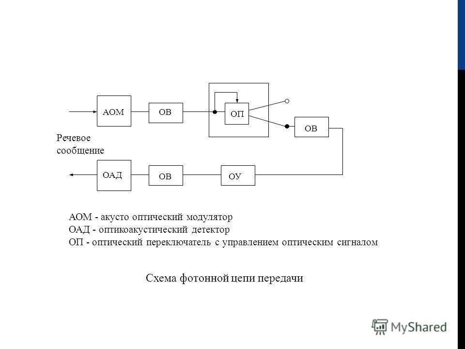 АОМ ОВ ОП ОВ ОАД ОВОУ АОМ - акусто оптический модулятор ОАД - оптикоакустический детектор ОП - оптический переключатель с управлением оптическим сигналом Схема фотонной цепи передачи Речевое сообщение