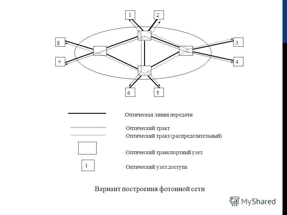 12 3 4 56 8 7 Оптический тракт Оптический тракт (распределительный) Оптический транспортный узел Оптический узел доступа Вариант построения фотонной сети Оптическая линия передачи 1