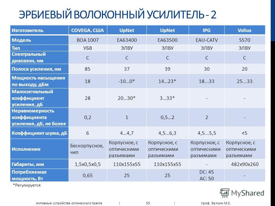 ЭРБИЕВЫЙ ВОЛОКОННЫЙ УСИЛИТЕЛЬ - 2 ИзготовительCOVEGA, СШАUpNet IPGVolius МодельBOA 1007ЕА63400ЕА63500EAU-CATVS570 ТипУБВЭЛВУ Спектральный диапазон, нм ССССС Полоса усиления, нм8537393020 Мощность насыщения по выходу, дБм 18-10…0*14…23*18...3325...33