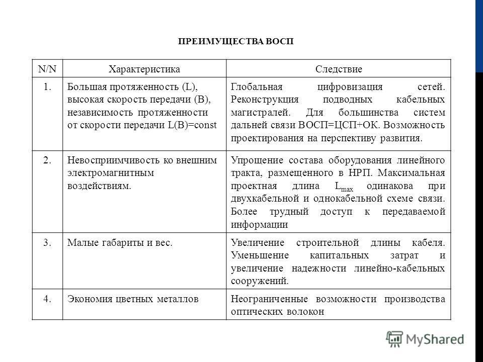 ПРЕИМУЩЕСТВА ВОСП N/NN/N ХарактеристикаСледствие 1.Большая протяженность ( L ), высокая скорость передачи (В), независимость протяженности от скорости передачи L(B)=const Глобальная цифровизация сетей. Реконструкция подводных кабельных магистралей. Д