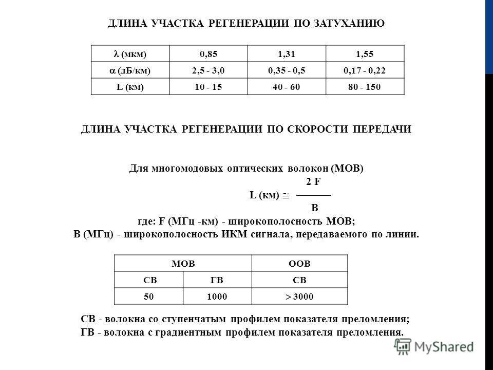 ДЛИНА УЧАСТКА РЕГЕНЕРАЦИИ ПО ЗАТУХАНИЮ (мкм) 0,851,311,55 (дБ / км) 2,5 - 3,00,35 - 0,50,17 - 0,22 L (км)10 - 1540 - 6080 - 150 ДЛИНА УЧАСТКА РЕГЕНЕРАЦИИ ПО СКОРОСТИ ПЕРЕДАЧИ Для многомодовых оптических волокон (МОВ) 2 F L (км) В где: F (МГц -км) - ш