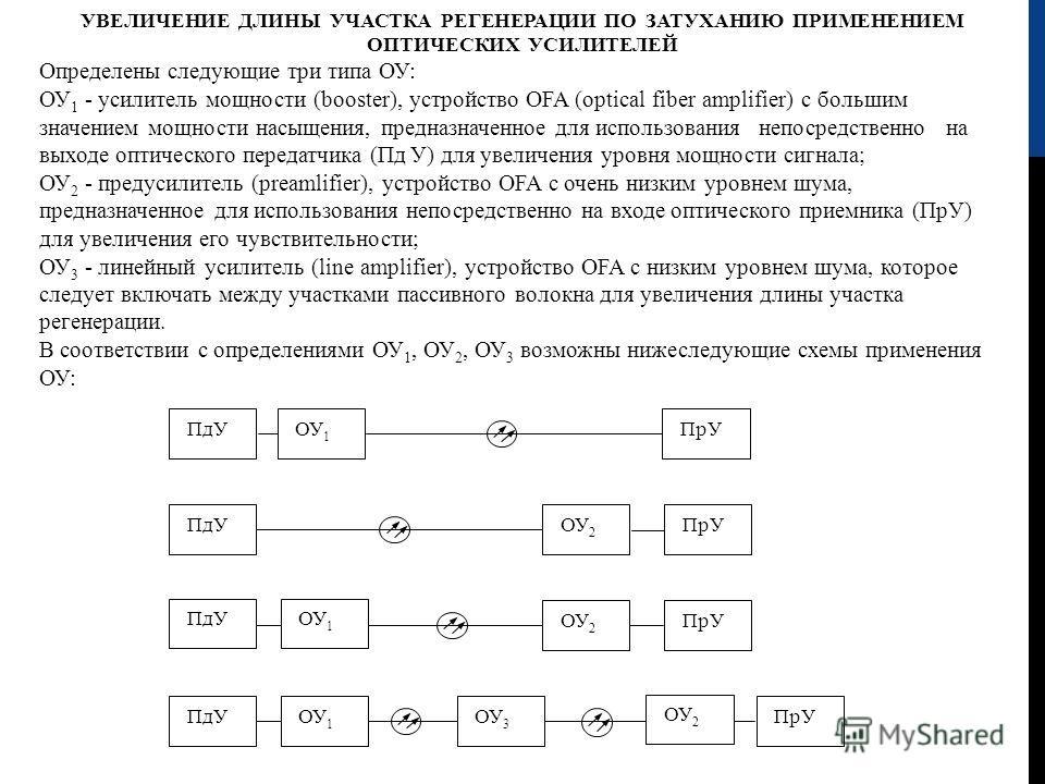 УВЕЛИЧЕНИЕ ДЛИНЫ УЧАСТКА РЕГЕНЕРАЦИИ ПО ЗАТУХАНИЮ ПРИМЕНЕНИЕМ ОПТИЧЕСКИХ УСИЛИТЕЛЕЙ Определены следующие три типа ОУ: ОУ 1 - усилитель мощности (booster), устройство OFA ( optical fiber amplifier) с большим значением мощности насыщения, предназначенн