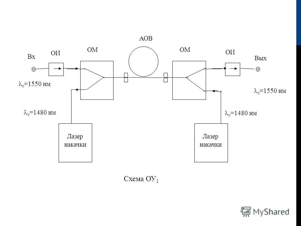 с =1550 нм Лазер накачки Лазер накачки АОВ Схема ОУ 1 Вых ОИ с =1480 нм с =1550 нм ОМ Вх