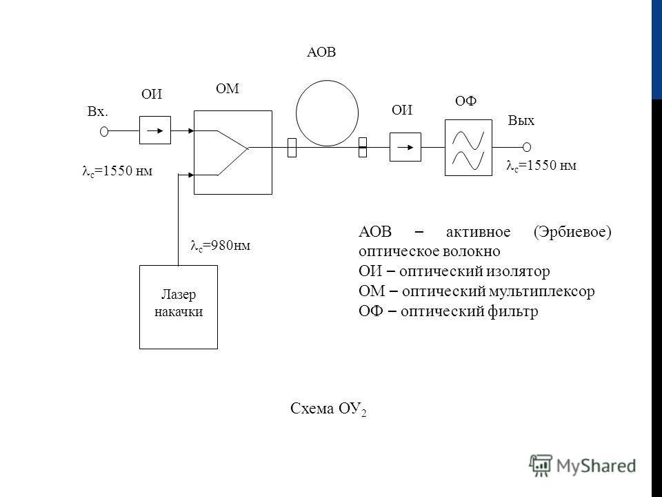 ОФ ОИ Вых с =1550 нм ОМ с =980нм с =1550 нм Лазер накачки Схема ОУ 2 ОИ Вх. АОВ АОВ – активное (Эрбиевое) оптическое волокно ОИ – оптический изолятор ОМ – оптический мультиплексор ОФ – оптический фильтр