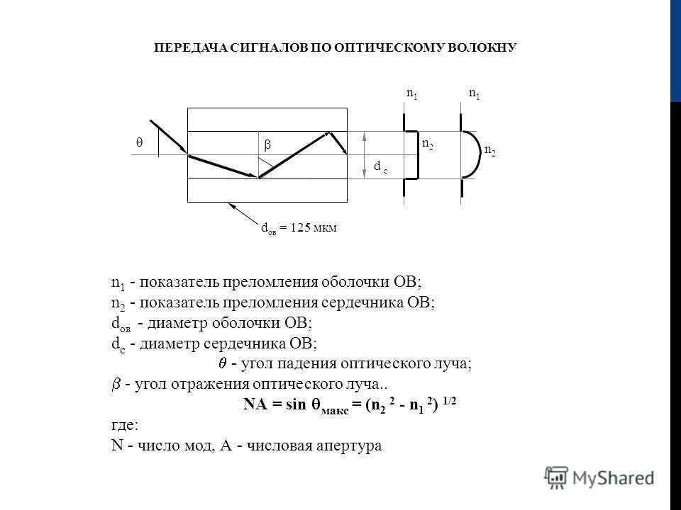 ПЕРЕДАЧА СИГНАЛОВ ПО ОПТИЧЕСКОМУ ВОЛОКНУ n1n1 n2n2 n1n1 n2n2 d c d ов = 125 мкм n 1 - показатель преломления оболочки ОВ; n 2 - показатель преломления сердечника ОВ; d ов - диаметр оболочки ОВ; d с - диаметр сердечника ОВ; - угол падения оптического
