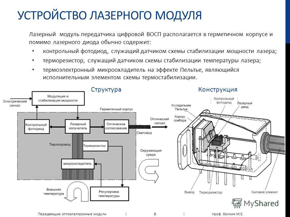 УСТРОЙСТВО ЛАЗЕРНОГО МОДУЛЯ Лазерный модуль передатчика цифровой ВОСП располагается в герметичном корпусе и помимо лазерного диода обычно содержит: контрольный фотодиод, служащий датчиком схемы стабилизации мощности лазера; терморезистор, служащий да