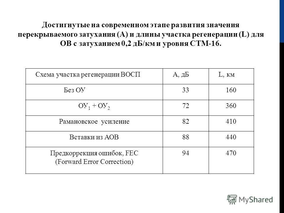 Достигнутые на современном этапе развития значения перекрываемого затухания (А) и длины участка регенерации (L ) для ОВ с затуханием 0,2 дБ/км и уровня СТМ-16. Схема участка регенерации ВОСП А, дБ L, км Без ОУ33160 ОУ 1 + ОУ 2 72360 Рамановское усиле