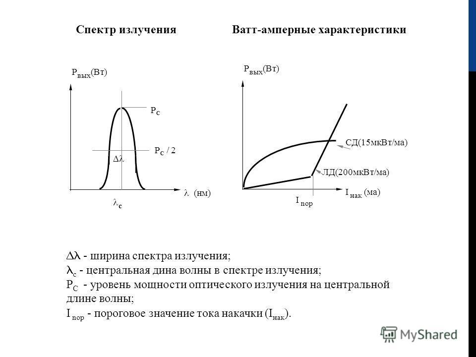 I нак (ма) Р вых (Вт) СД(15мкВт / ма ) ЛД(200мкВт / ма ) I nop РСРС Р С / 2 (нм) Р вых (Вт) с Спектр излучения Ватт-амперные характеристики - ширина спектра излучения; с - центральная дина волны в спектре излучения; Р С - уровень мощности оптического