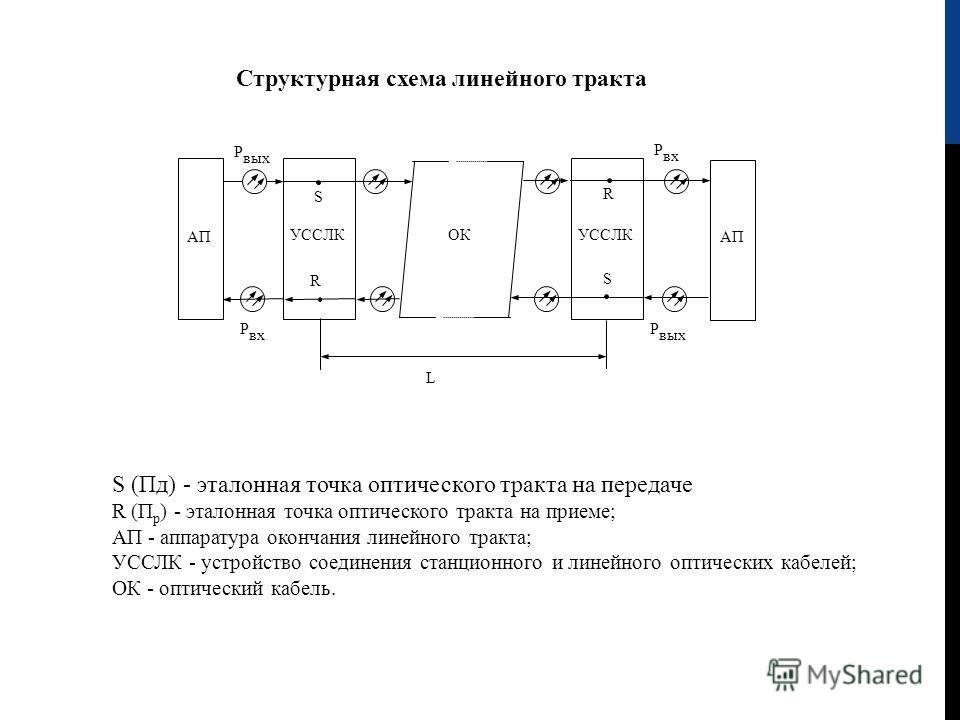 АП УССЛК ОК L Р вх Р вых Р вх S S R R S (Пд) - эталонная точка оптического тракта на передаче R ( П р ) - эталонная точка оптического тракта на приеме; АП - аппаратура окончания линейного тракта; УССЛК - устройство соединения станционного и линейного
