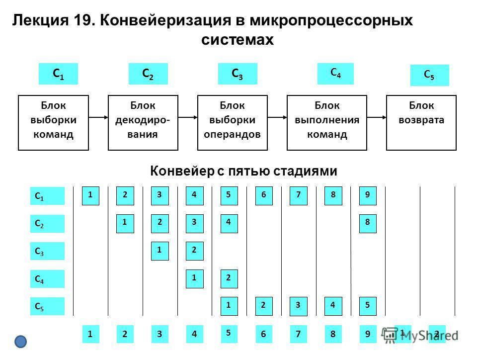 Блок выборки команд С1С1 С2С2 С3С3 С5С5 Блок декодиро- вания Блок выборки операндов Блок выполнения команд Блок возврата С4С4 139245876 1 1 23 2 1 4 2 12345 8 С1С1 С2С2 С3С3 С4С4 С5С5 12394 5 876 1 2 Конвейер с пятью стадиями Лекция 19. Конвейеризаци