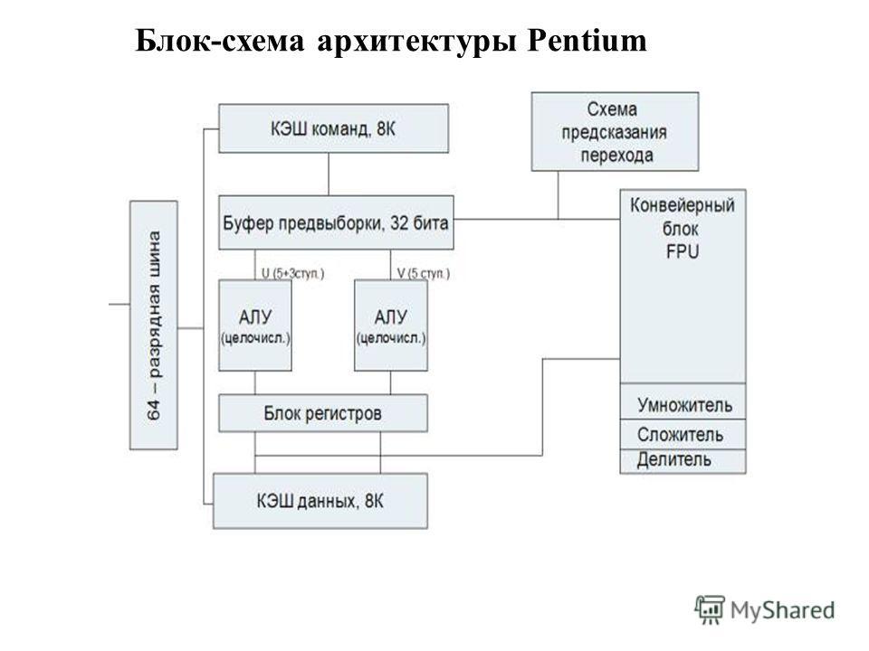 Блок-схема архитектуры Pentium