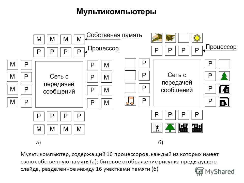 Мультикомпьютеры Мультикомпьютер, содержащий 16 процессоров, каждый из которых имеет свою собственную память (а); битовое отображение рисунка предыдущего слайда, разделенное между 16 участками памяти (б) а) б)