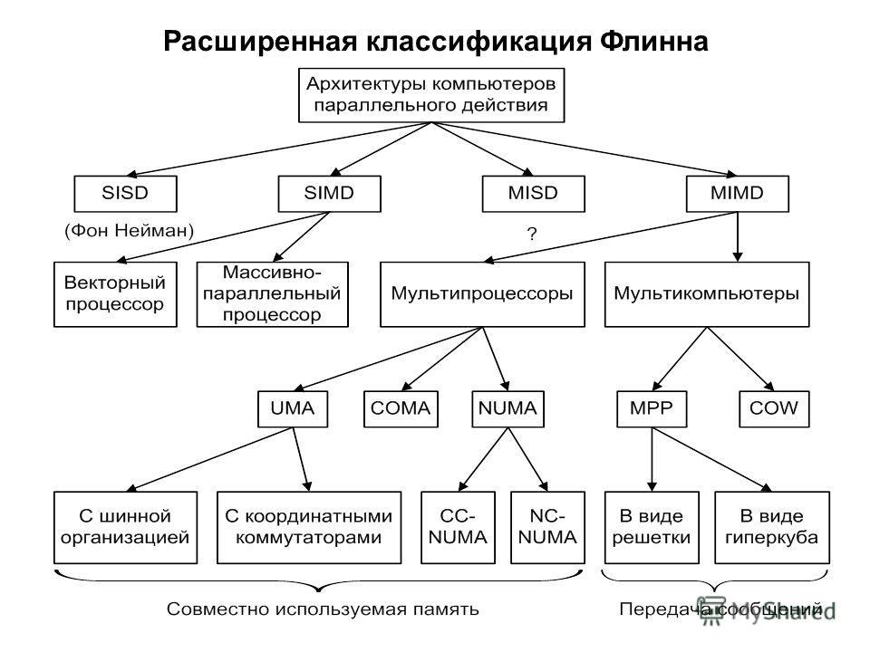 Расширенная классификация Флинна