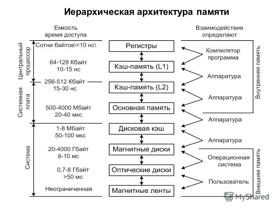 Иерархическая архитектура памяти