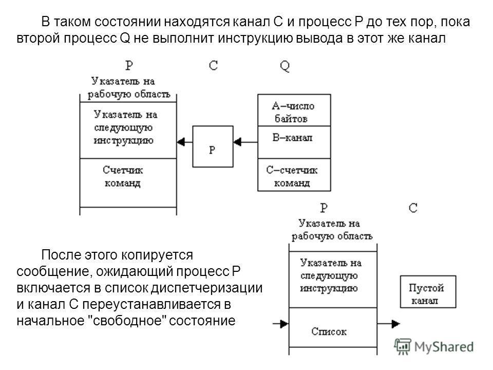 В таком состоянии находятся канал С и процесс Р до тех пор, пока второй процесс Q не выполнит инструкцию вывода в этот же канал После этого копируется сообщение, ожидающий процесс Р включается в список диспетчеризации и канал С переустанавливается в