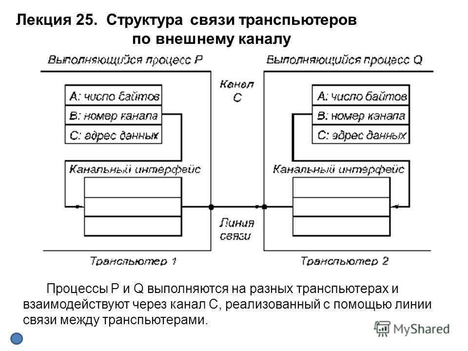 Процессы Р и Q выполняются на разных транспьютерах и взаимодействуют через канал С, реализованный с помощью линии связи между транспьютерами. Лекция 25. Структура связи транспьютеров по внешнему каналу