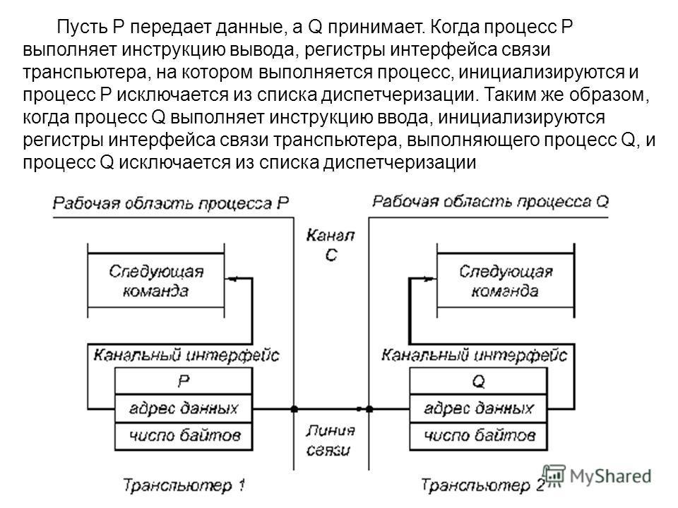 Пусть P передает данные, а Q принимает. Когда процесс Р выполняет инструкцию вывода, регистры интерфейса связи транспьютера, на котором выполняется процесс, инициализируются и процесс Р исключается из списка диспетчеризации. Таким же образом, когда п