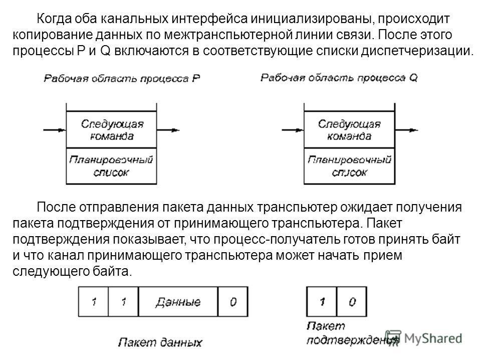Когда оба канальных интерфейса инициализированы, происходит копирование данных по межтранспьютерной линии связи. После этого процессы Р и Q включаются в соответствующие списки диспетчеризации. После отправления пакета данных транспьютер ожидает получ