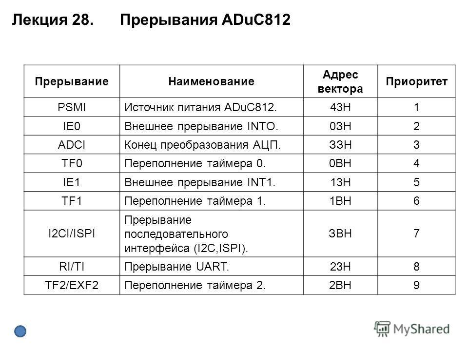 ПрерываниеНаименование Адрес вектора Приоритет PSMIИсточник питания ADuC812.43Н1 IE0Внешнее прерывание INTO.0ЗН2 ADCIКонец преобразования АЦП.ЗЗН3 TF0Переполнение таймера 0.0ВН4 IE1Внешнее прерывание INT1.13Н5 TF1Переполнение таймера 1.1ВН6 I2CI/ISPI