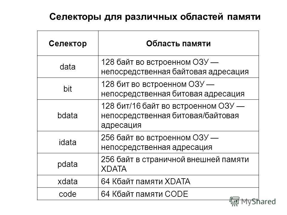 Селекторы для различных областей памяти СелекторОбласть памяти data 128 байт во встроенном ОЗУ непосредственная байтовая адресация bit 128 бит во встроенном ОЗУ непосредственная битовая адресация bdata 128 бит/16 байт во встроенном ОЗУ непосредственн