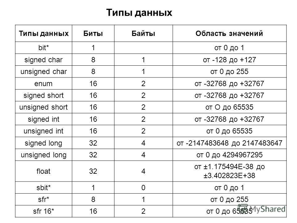 Типы данных БитыБайтыОбласть значений bit*1от 0 до 1 signed char81от -128 до +127 unsigned char81от 0 до 255 enum162от -32768 до +32767 signed short162от -32768 до +32767 unsigned short162от О до 65535 signed int162от -32768 до +32767 unsigned int162