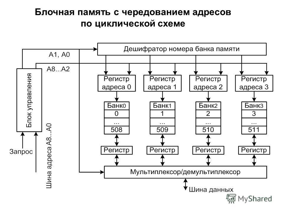 Блочная память с чередованием адресов по циклической схеме