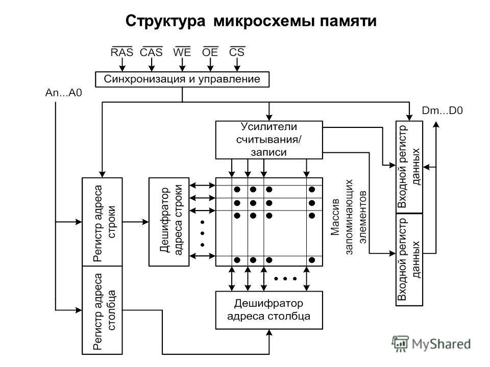 Структура микросхемы памяти