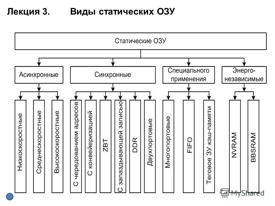 Лекция 3. Виды статических ОЗУ