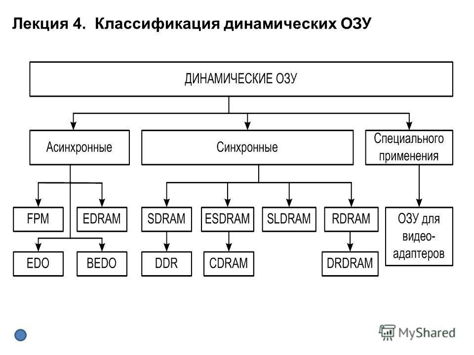 Лекция 4. Классификация динамических ОЗУ