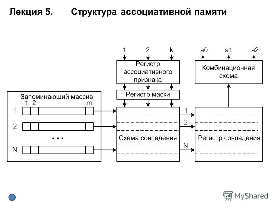 Лекция 5. Структура ассоциативной памяти
