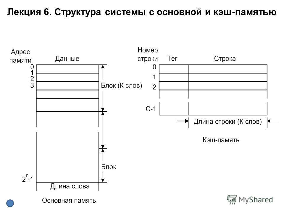 Лекция 6. Структура системы с основной и кэш-памятью