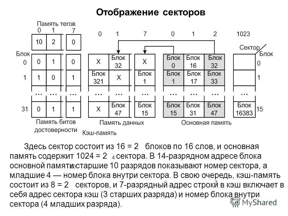 Отображение секторов Здесь сектор состоит из 16 = 2 блоков по 16 слов, и основная память содержит 1024 = 2 сектора. В 14-разрядном адресе блока основной памяти старшие 10 разрядов показывают номер сектора, а младшие 4 номер блока внутри сектора. В св