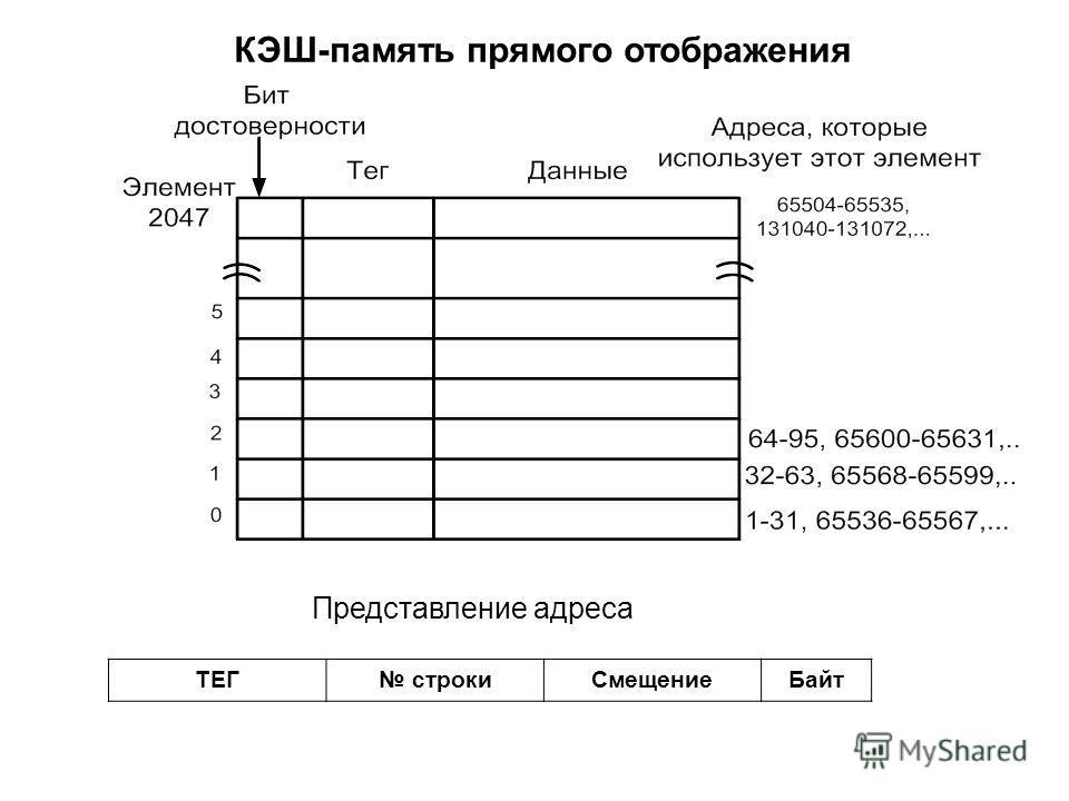 КЭШ-память прямого отображения ТЕГ строкиСмещениеБайт Представление адреса