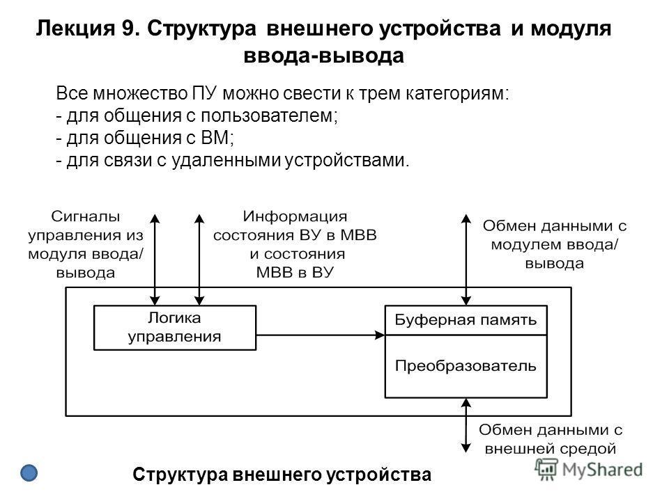 Все множество ПУ можно свести к трем категориям: - для общения с пользователем; - для общения с ВМ; - для связи с удаленными устройствами. Лекция 9. Структура внешнего устройства и модуля ввода-вывода Структура внешнего устройства