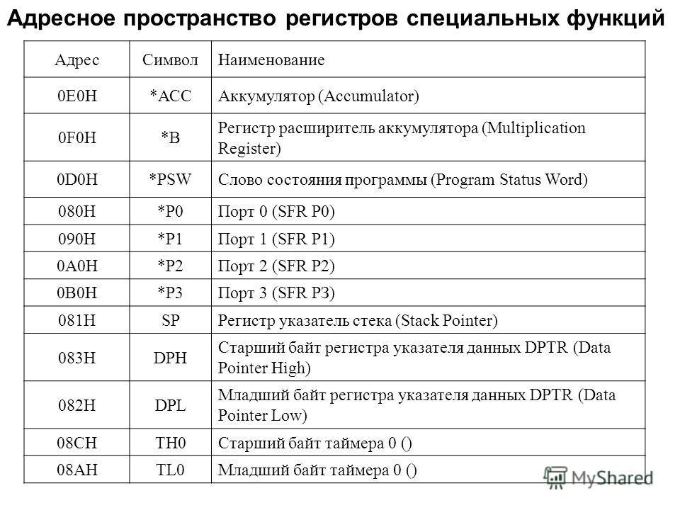 АдресСимволНаименование 0E0H*АССАккумулятор (Accumulator) 0F0H*В Регистр расширитель аккумулятора (Multiplication Register) 0D0H*PSWСлово состояния программы (Program Status Word) 080Н*P0Порт 0 (SFR P0) 090H*Р1Порт 1 (SFR P1) 0A0H*P2Порт 2 (SFR P2) 0
