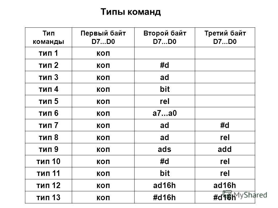 Типы команд Тип команды Первый байт D7...D0 Второй байт D7...D0 Третий байт D7...D0 тип 1коп тип 2коп#d тип 3копad тип 4копbit тип 5копrel тип 6копа7...a0 тип 7копad#d тип 8копadrel тип 9копadsadd тип 10коп#drel тип 11копbitrel тип 12копad16h тип 13к