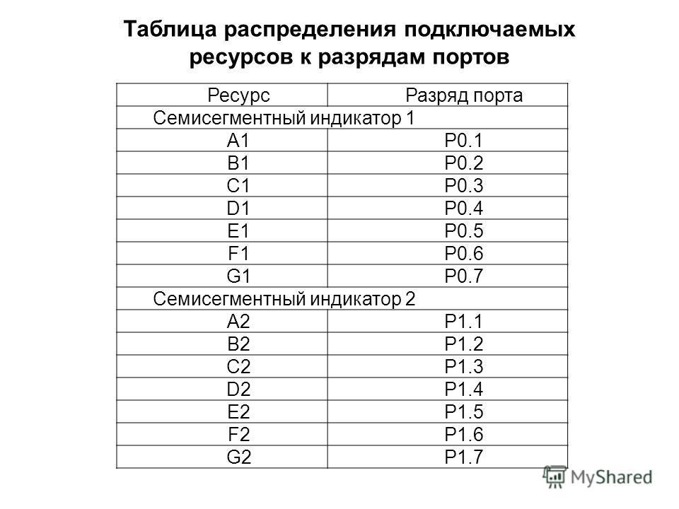 РесурсРазряд порта Семисегментный индикатор 1 A1P0.1 B1P0.2 C1P0.3 D1P0.4 E1P0.5 F1P0.6 G1P0.7 Семисегментный индикатор 2 A2P1.1 B2P1.2 C2P1.3 D2P1.4 E2P1.5 F2P1.6 G2P1.7 Таблица распределения подключаемых ресурсов к разрядам портов