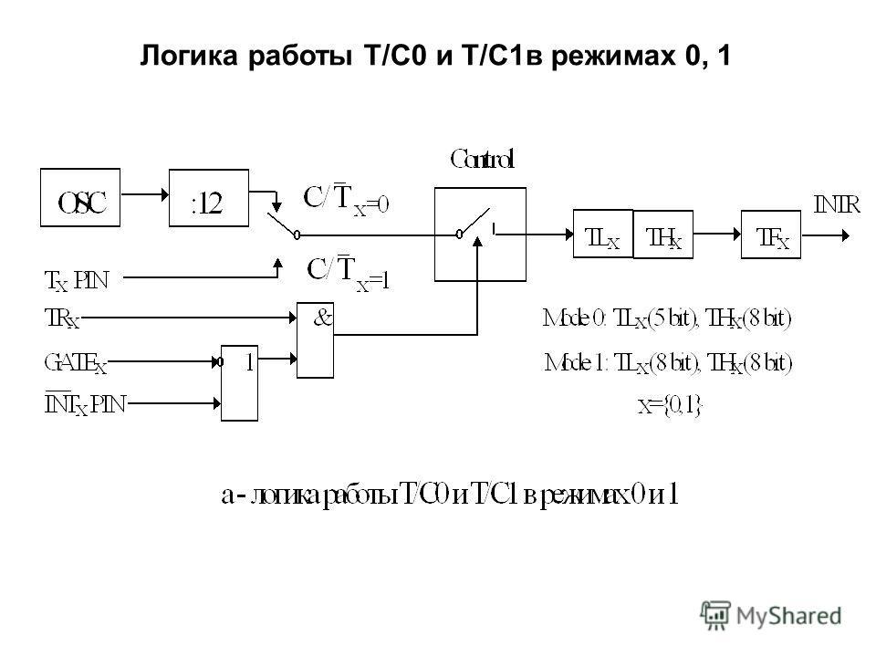 Логика работы T/C0 и Т/C1в режимах 0, 1