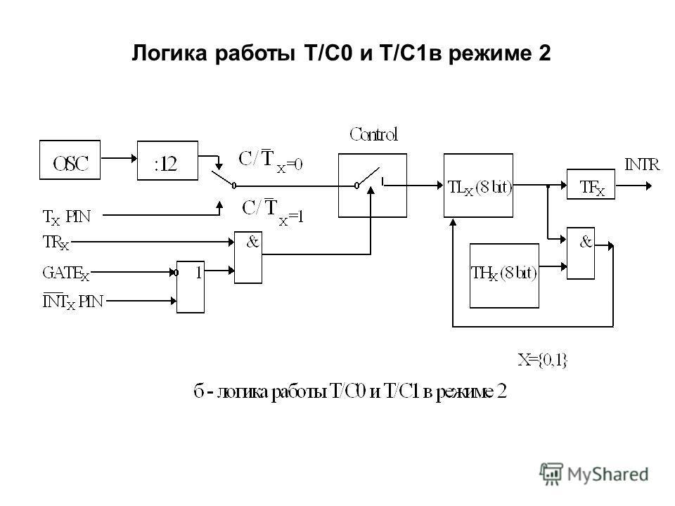 Логика работы T/C0 и Т/C1в режиме 2