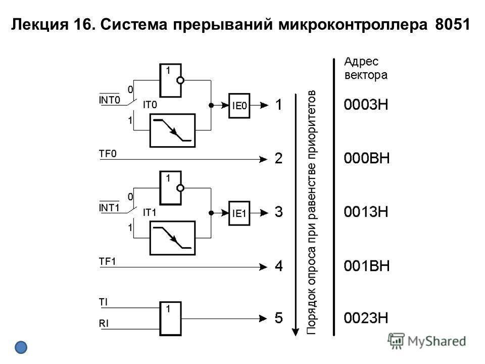 Лекция 16. Система прерываний микроконтроллера 8051