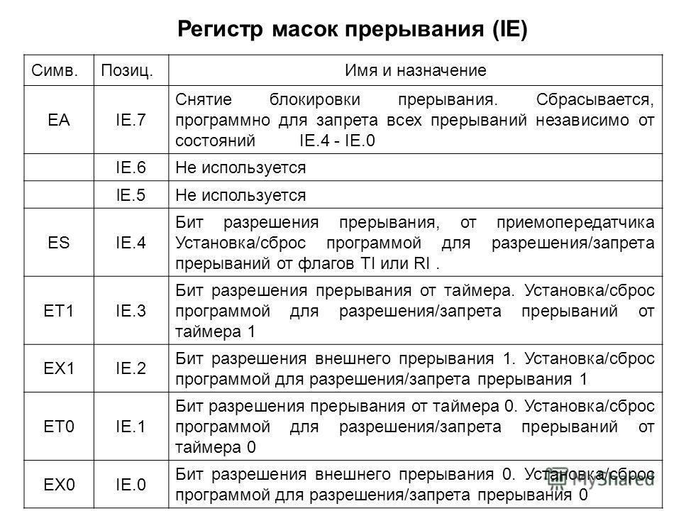 – Регистр масок прерывания (IE) Симв.Позиц.Имя и назначение EAIE.7 Снятие блокировки прерывания. Сбрасывается, программно для запрета всех прерываний независимо от состояний IE.4 - IE.0 IE.6Не используется lE.5Не используется ESIE.4 Бит разрешения пр