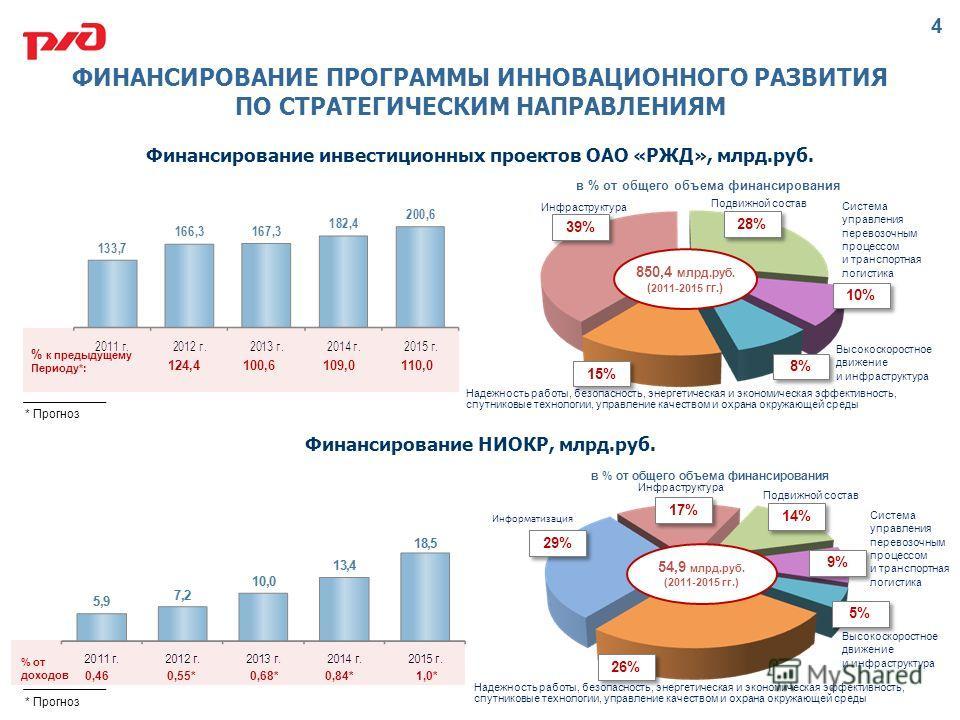 Финансирование инвестиционных проектов ОАО «РЖД», млрд.руб. Финансирование НИОКР, млрд.руб. % к предыдущему Периоду*: 39% 28% 10% 8% 15% 850,4 млрд.руб. ( 2011-2015 гг.) в % от общего объема финансирования Инфраструктура Подвижной состав Система упра