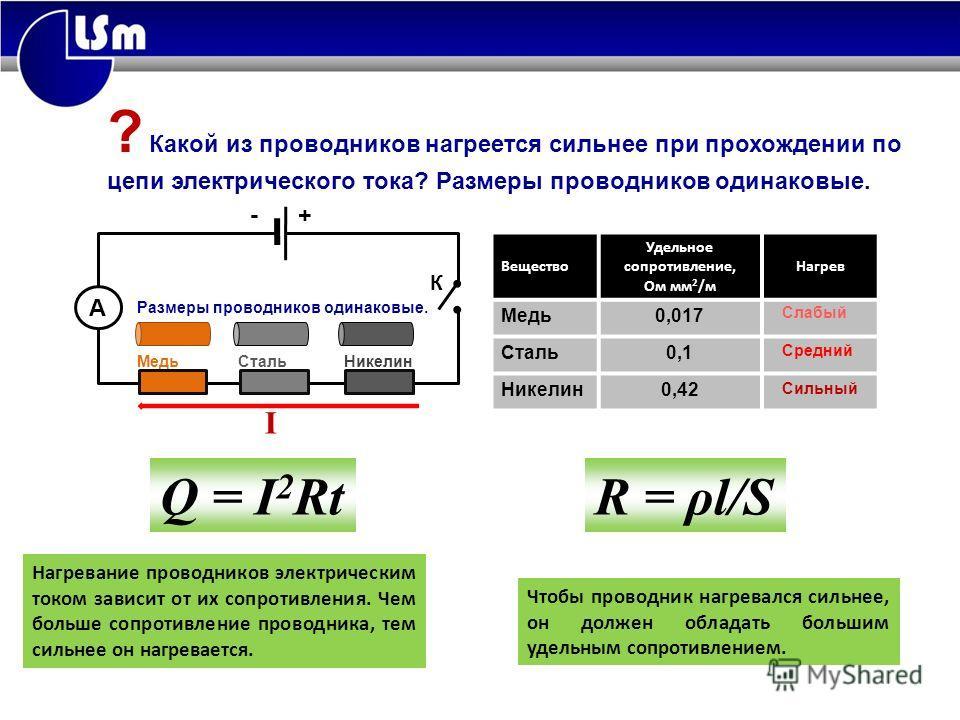 А Медь Сталь Никелин - + Вещество Удельное сопротивление, Ом мм 2 /м Нагрев Медь0,017 Сталь0,1 Никелин0,42 Нагревание проводников электрическим током зависит от их сопротивления. Чем больше сопротивление проводника, тем сильнее он нагревается. Чтобы