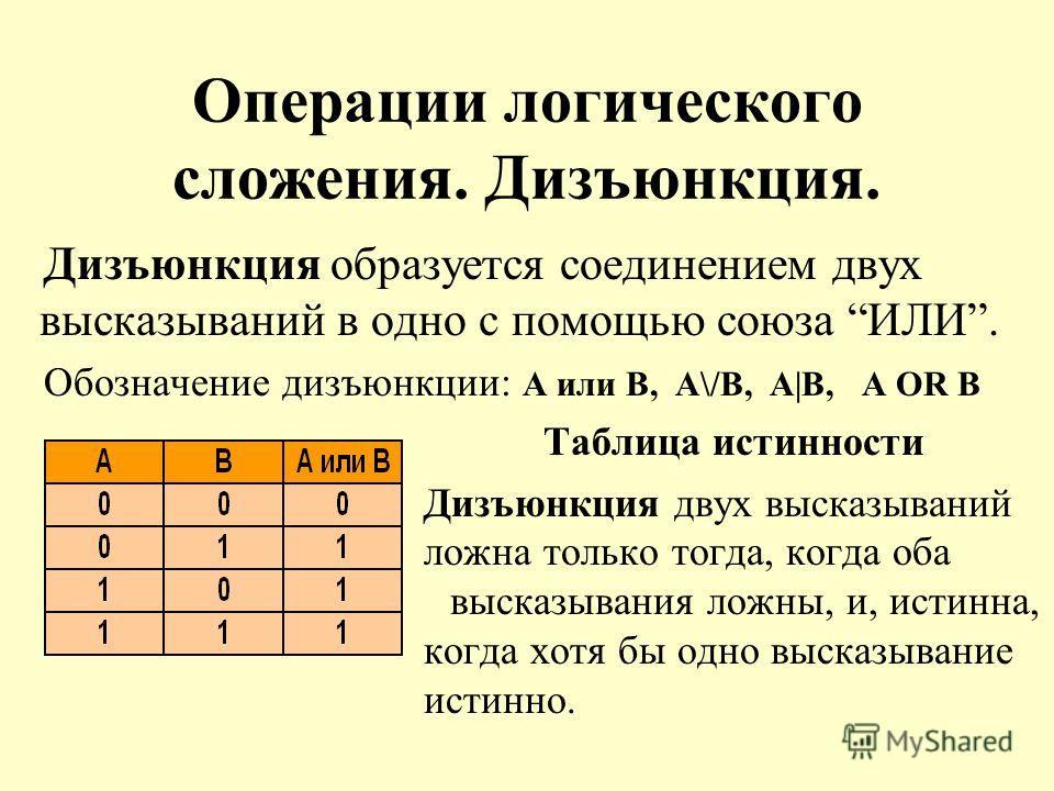Операции логического сложения. Дизъюнкция. Дизъюнкция образуется соединением двух высказываний в одно с помощью союза ИЛИ. Обозначение дизъюнкции: А или В, А\/В, А|В, A OR В Таблица истинности Дизъюнкция двух высказываний ложна только тогда, когда об