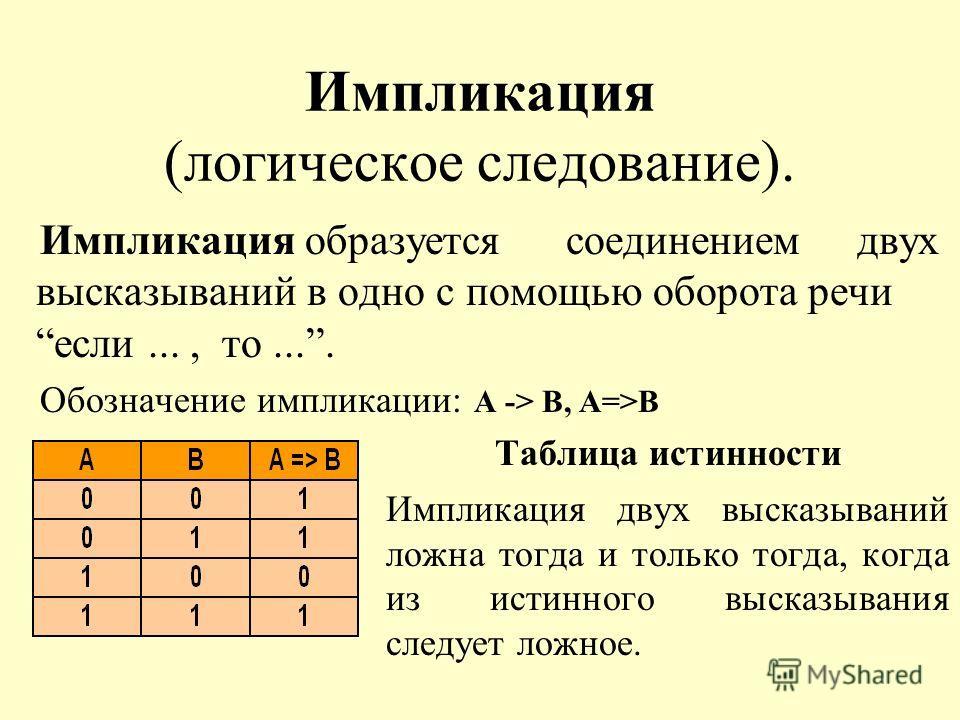 Импликация (логическое следование). Импликация образуется соединением двух высказываний в одно с помощью оборота речи если..., то.... Обозначение импликации: А -> В, А=>В Таблица истинности Импликация двух высказываний ложна тогда и только тогда, ког