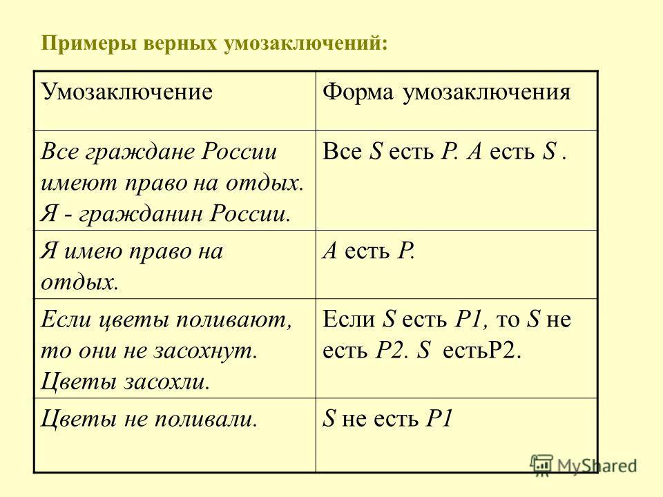Примеры верных умозаключений: УмозаключениеФорма умозаключения Все граждане России имеют право на отдых. Я - гражданин России. Все S есть Р. А есть S. Я имею право на отдых. А есть Р. Если цветы поливают, то они не засохнут. Цветы засохли. Если S ест